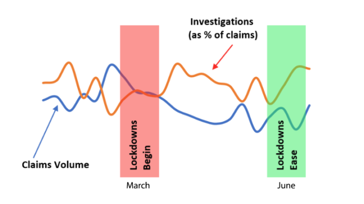 Covid Claims and Investigations Volumes